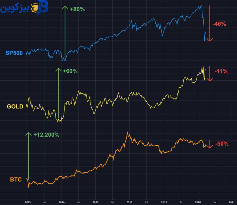 bitcoin chart 768x666 1 بررسی وضعیت بیت کوین، طلا و بازار سهام در روزهای گذشته