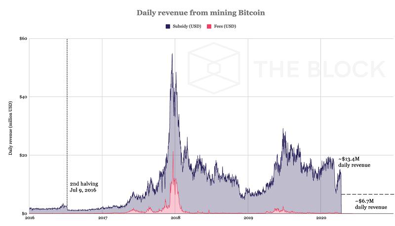 miners1 در صورت ثابت ماندن قیمت بیت کوین بعد از هاوینگ ماینرها 7 میلیون دلار ضرر می کنند!