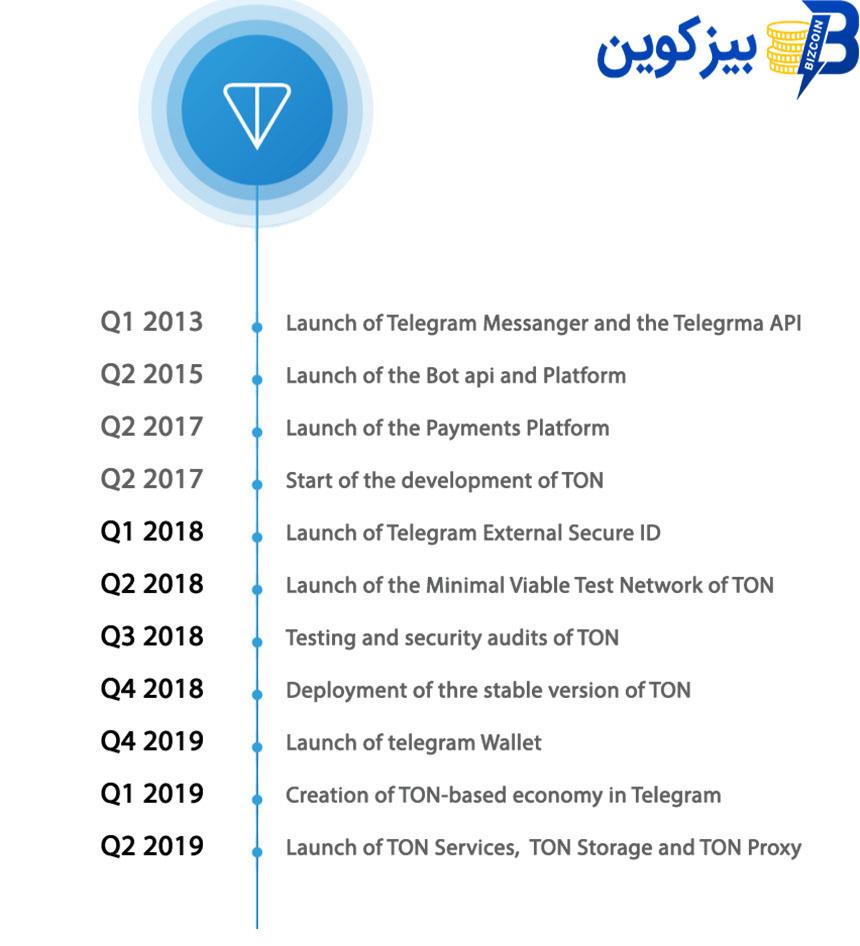 telegram ton تلگرام بزودی سیستم عامل بلاک چین خود را برای موبایل عرضه می کند