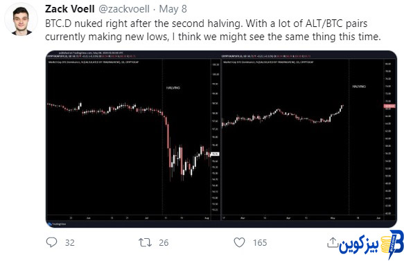 Zack Voell Twitt آیا پس هاوینگ بیت کوین، قیمت آلت کوین ها افزایش می یابد؟
