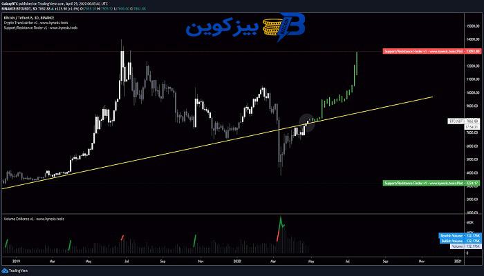 btc price پس از هاوینگ چه چیزی در انتظار قیمت بیت کوین خواهد بود؟