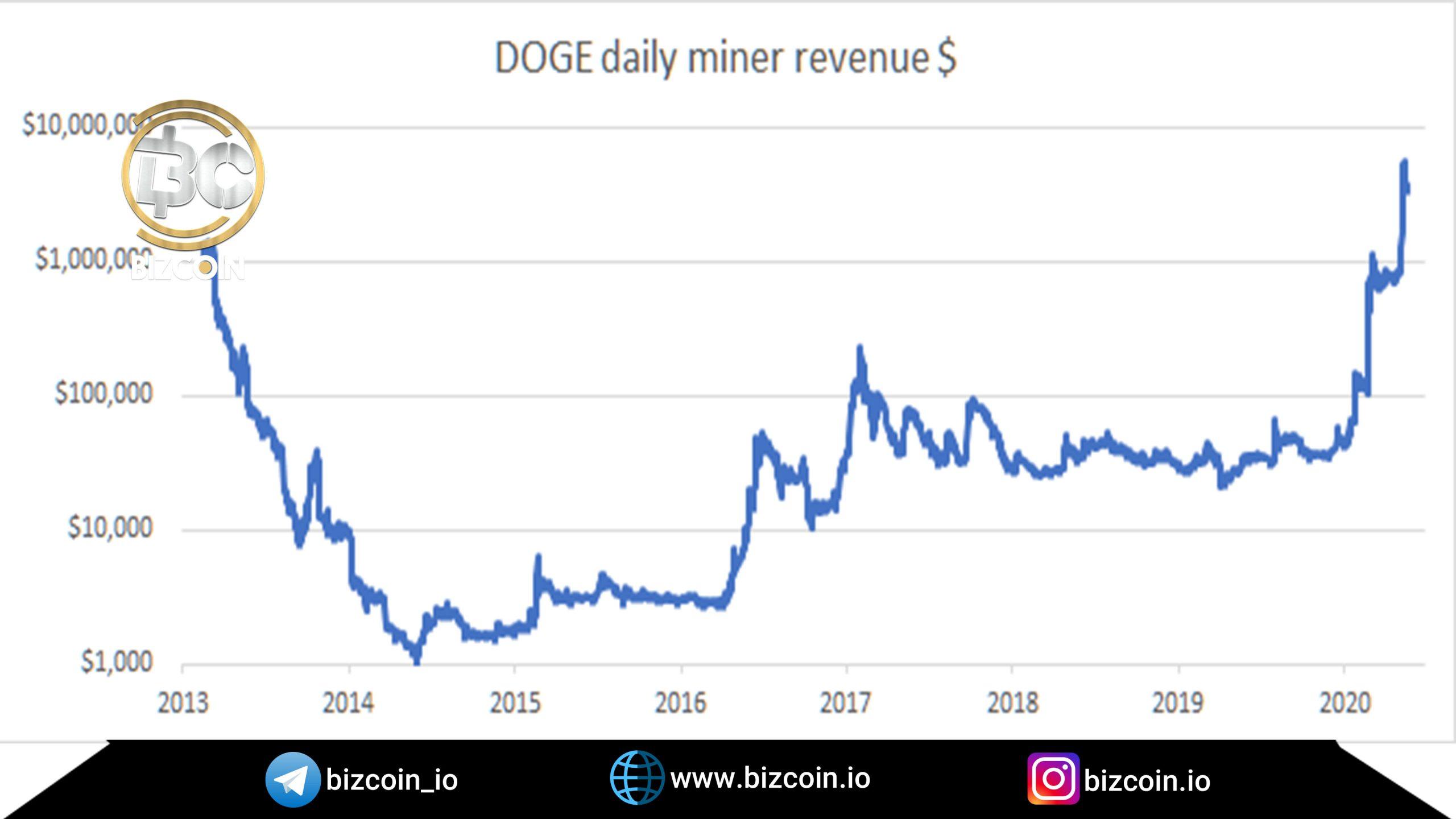 Dodge Quinn miners income scaled افزایش ۴,۵۰۰% درآمد ماینرهای دوج کوین