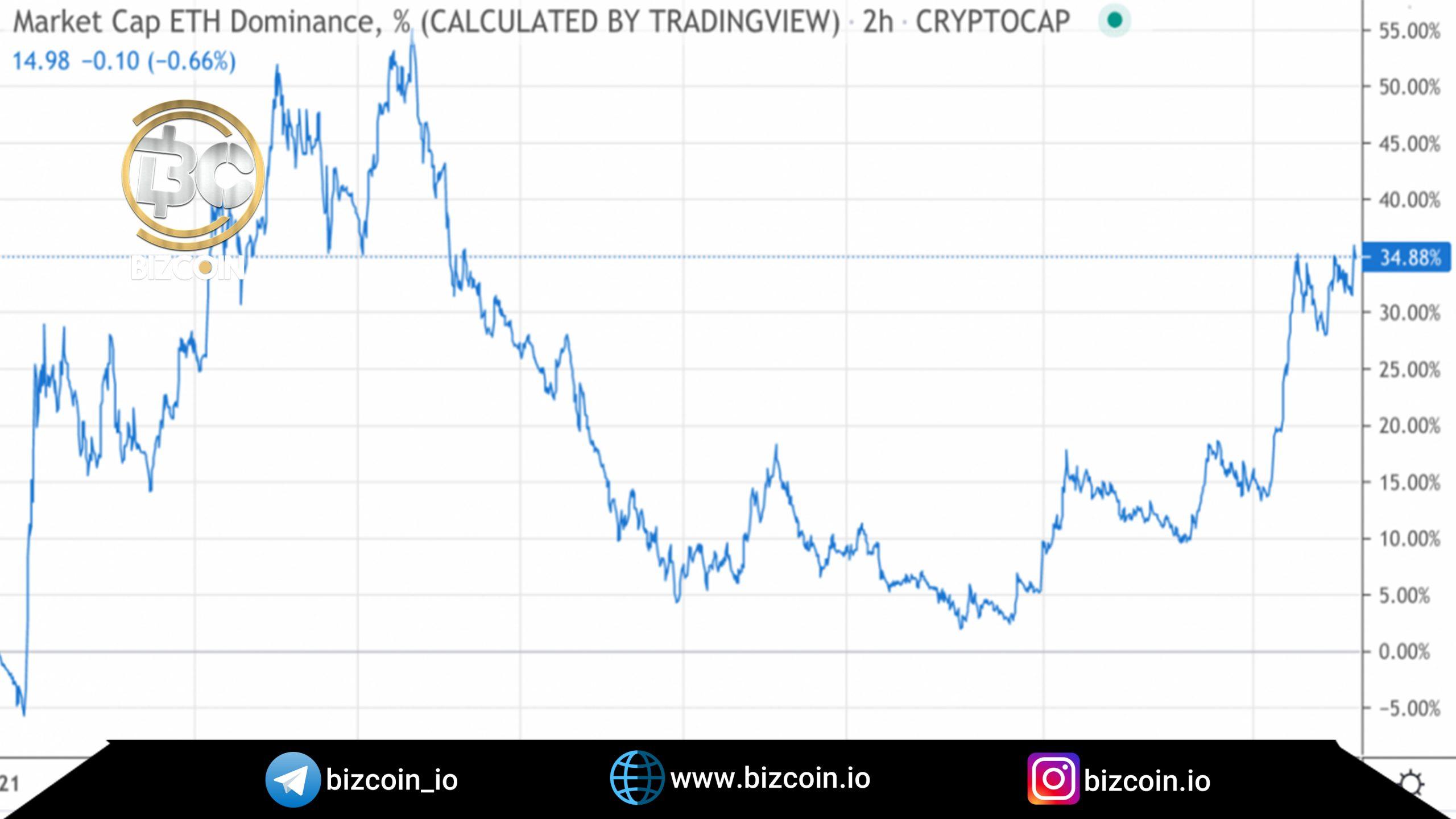 market scaled سقف تاریخی قیمت اتریوم