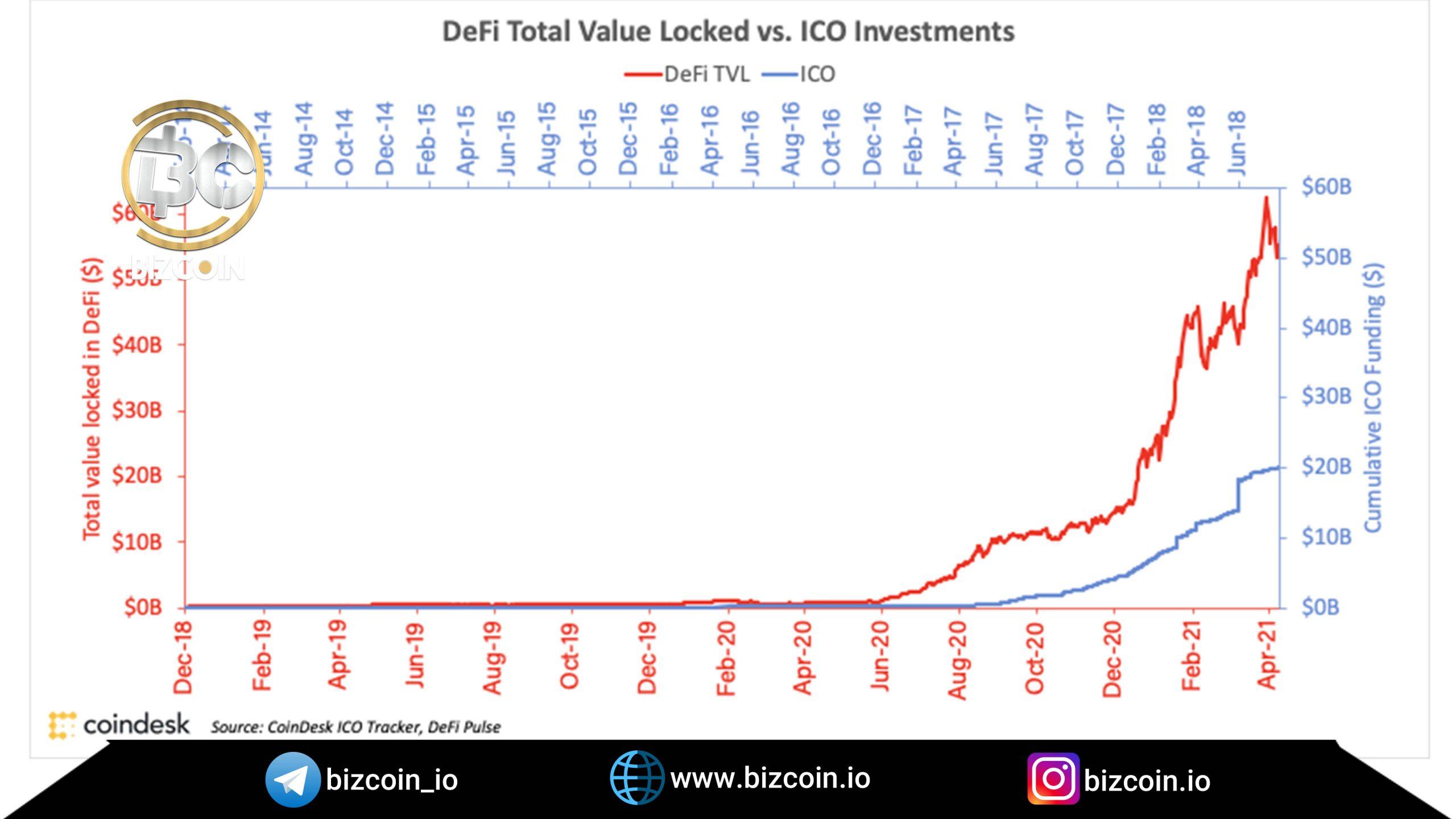 market value of Defy scaled بیش از ۱۰۰میلیارد دلار ارزش بازار دیفای است