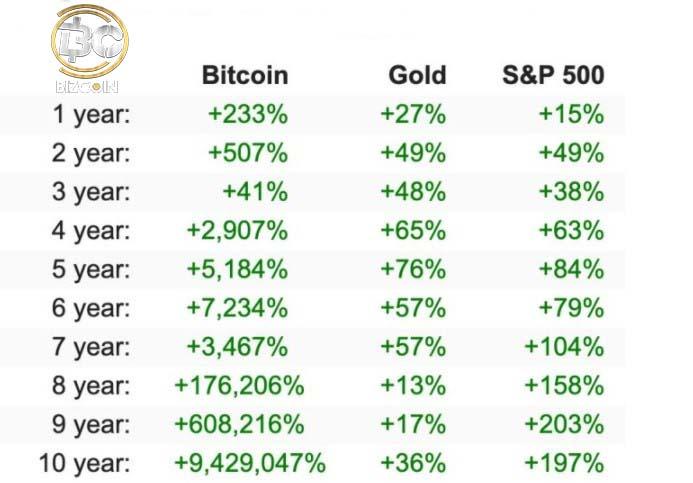 buy bitcoin 2021 2 5 دلیل برای سرمایه گذاری در بیت کوین در سال 2021