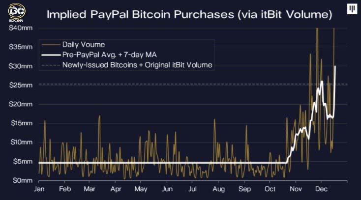 buy bitcoin 2021 7 5 دلیل برای سرمایه گذاری در بیت کوین در سال 2021