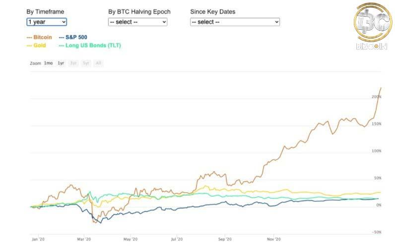 buy bitcoin 2021 8 5 دلیل برای سرمایه گذاری در بیت کوین در سال 2021