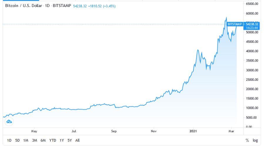 مقاومت شکسته شد خیز قیمت بیت کوین به سمت 70k دلار