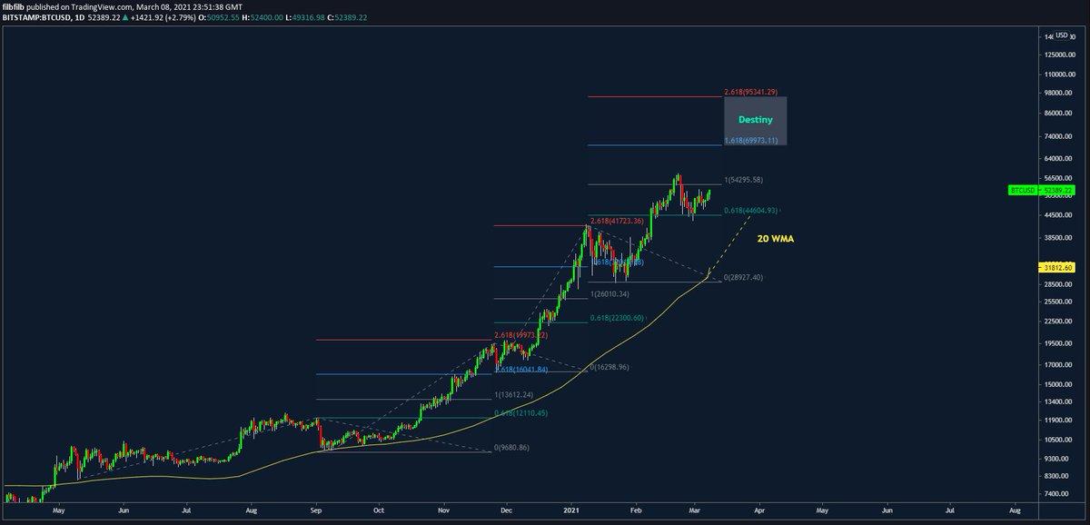 bitcoin 2 مقاومت شکسته شد خیز قیمت بیت کوین به سمت 70k دلار